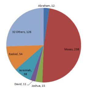 God's communication pie-chart