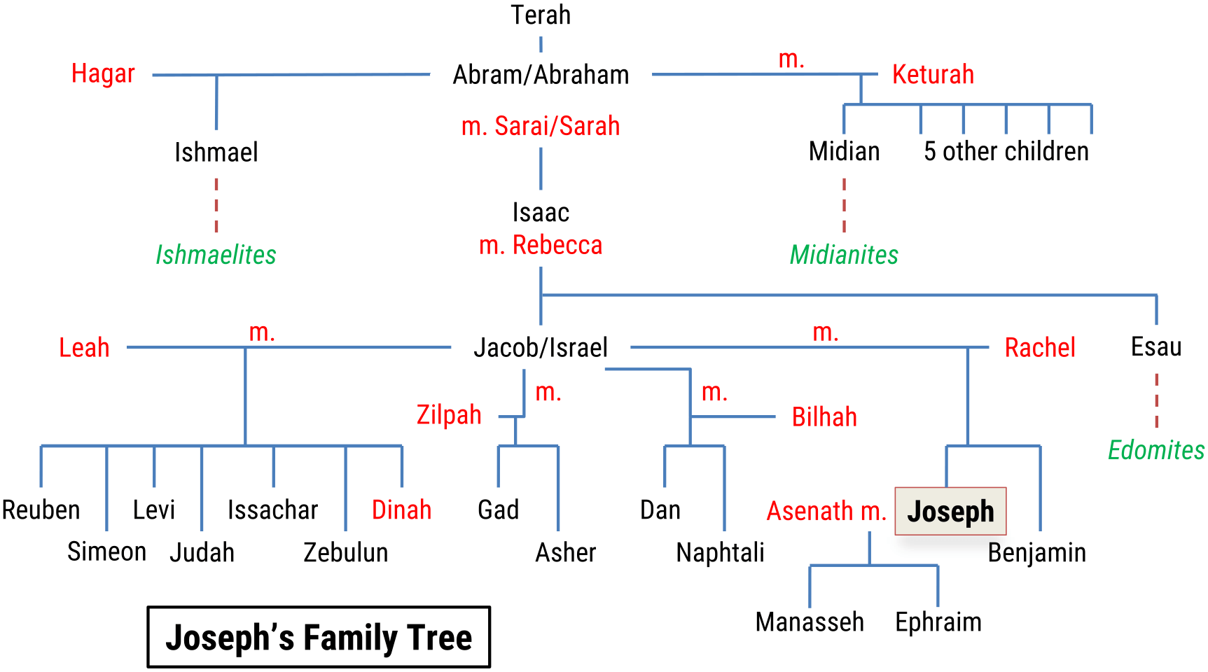 joseph  timeline and family tree