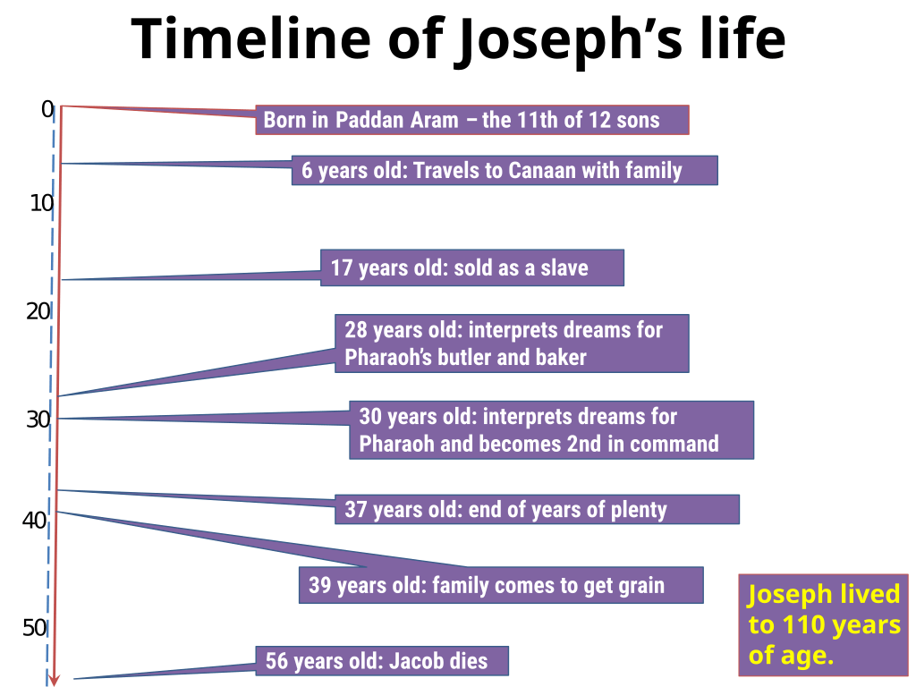 Joseph: timeline and family tree