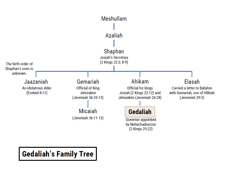 Family trees: Gedaliah