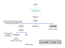 Family trees: Jeremiah