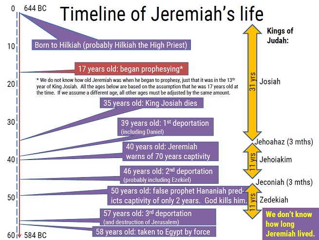 Timeline of Jeremiah's life
