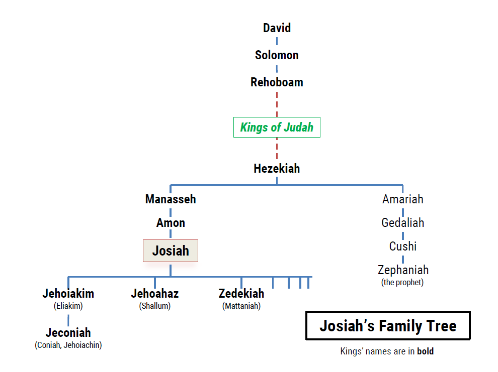 Family trees: Josiah