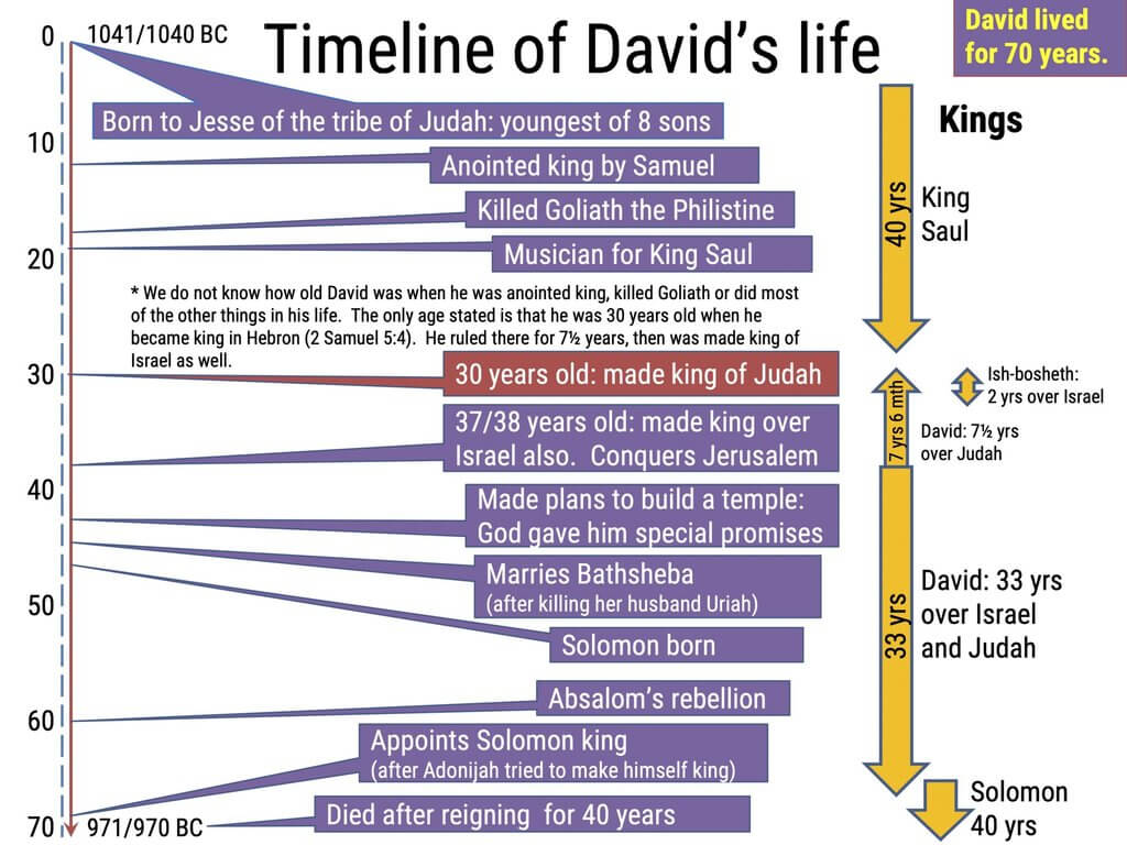 Timeline of the life of King David