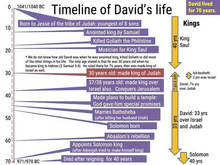 David timeline - A timeline of some of the events in King David's life