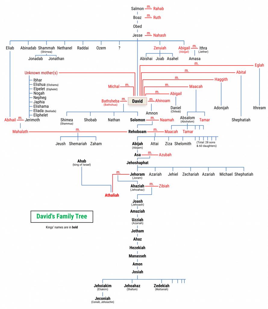King David's Family Tree (maximum resolution 2000x2300)