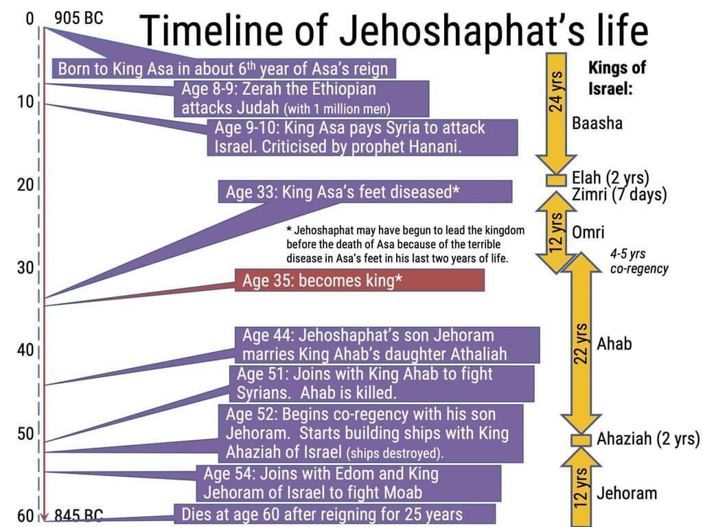 Timeline of Jehoshaphat's life