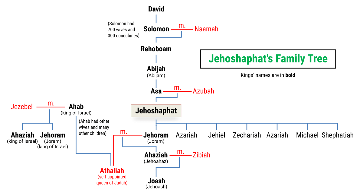 Family Tree of King Jehoshaphat